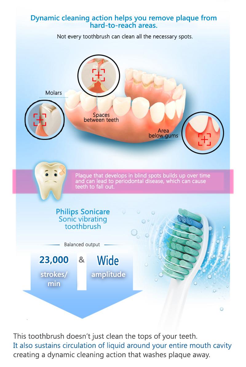 Bàn Chải Đánh Răng Điện Thông Minh Có Thể Sạc Dành Cho Người Lớn Philips (PHILIPS) HX3216 / 13