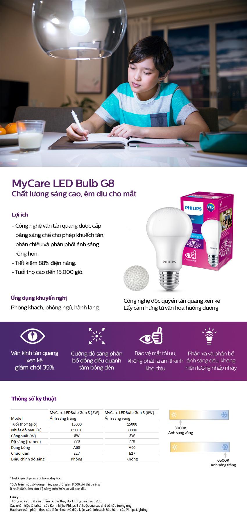 Bóng đèn Philips LED MyCare 8W 6500K E27 A60 929001915537 - Ánh sáng trắng