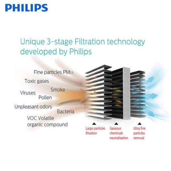 Tấm lọc, màng lọc không khí Philips FY2428 dùng cho các mã AC2882, AC2885, AC2887, AC2889, AC2886, AC2888, AC2890, AC2878, AC3829, AC3829 6