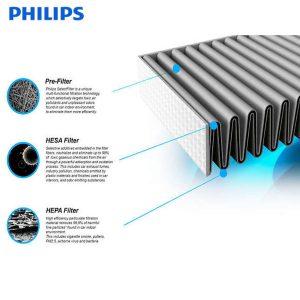 Tấm lọc, màng lọc không khí Philips FY2428 dùng cho các mã AC2882, AC2885, AC2887, AC2889, AC2886, AC2888, AC2890, AC2878, AC3829, AC3829 18
