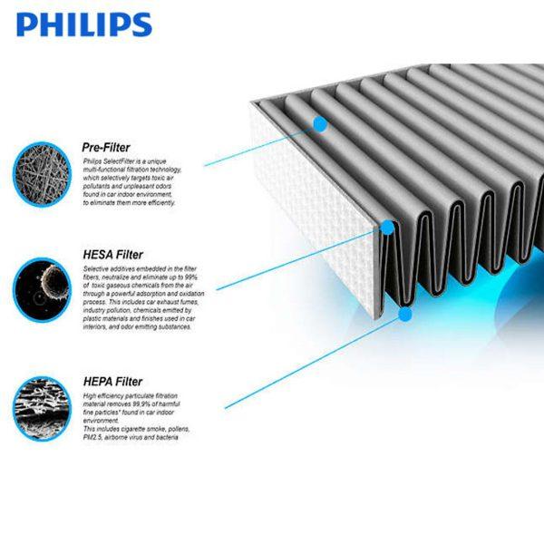 Tấm lọc, màng lọc không khí Philips FY2428 dùng cho các mã AC2882, AC2885, AC2887, AC2889, AC2886, AC2888, AC2890, AC2878, AC3829, AC3829 9