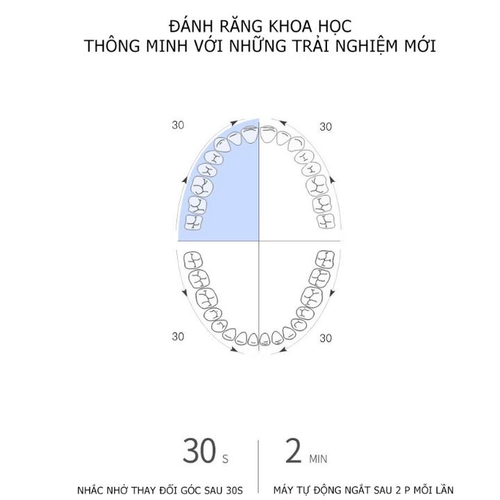 Bàn chải đánh răng điện Philips HX3216/01 42