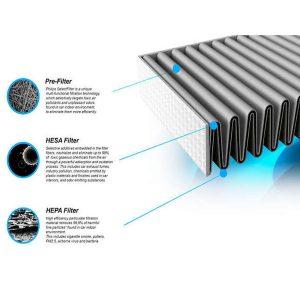 Máy lọc không khí kiêm hút ẩm Philips DE5206/00 355W-Cảm biến không khí 4 màu 32