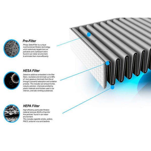 Máy lọc không khí kiêm hút ẩm Philips DE5206/00 355W-Cảm biến không khí 4 màu 16