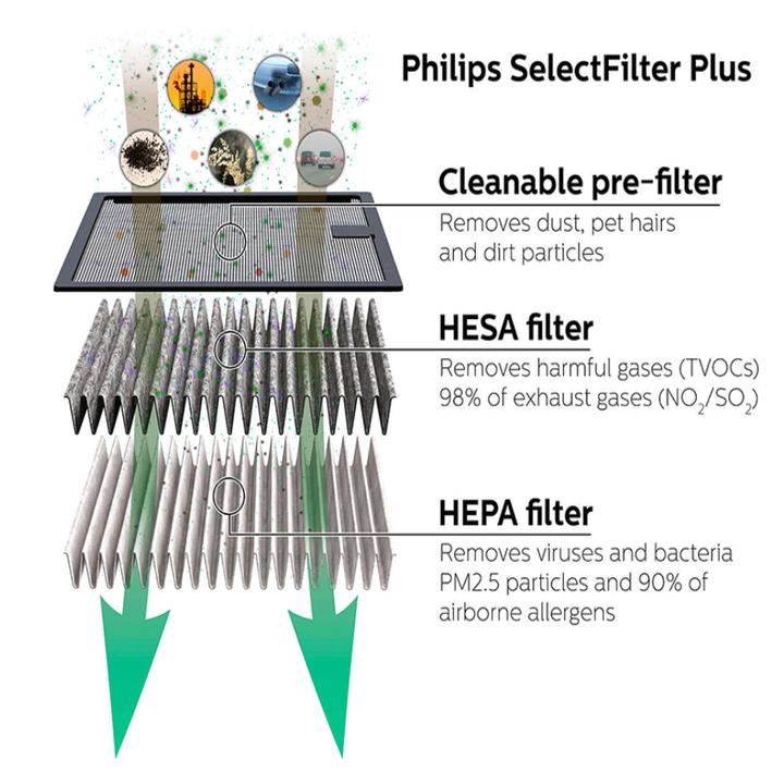 Tấm lọc, màng lọc không khí GSF160Plus dùng cho máy khử mùi, lọc không khí Philips GP9101 21