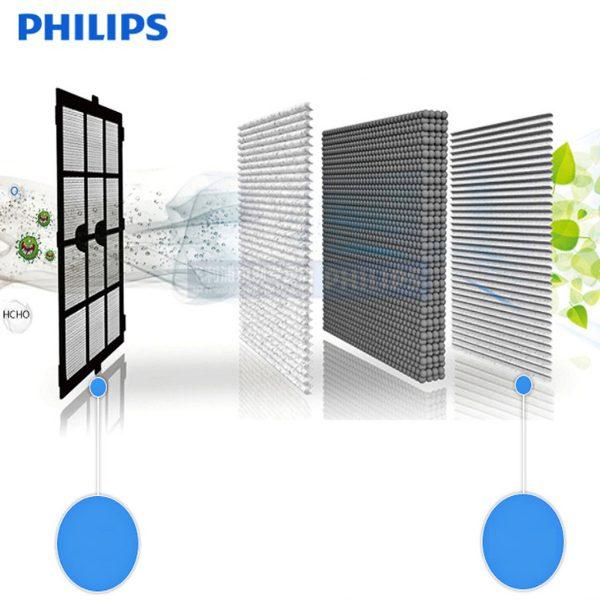 Tấm lọc, màng lọc thay thế Philips FY4152/00 dùng cho các mã AC4550, AC4552, AC4558 9