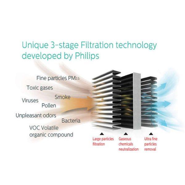 Máy lọc không khí trong nhà kháng khuẩn Philips AC4558/00 tích hợp Wifi, cảm biến chất lượng không khí 4 màu 12