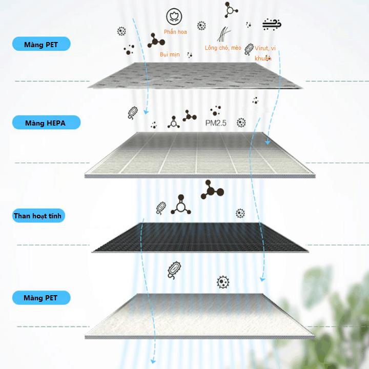 Tấm lọc, màng lọc thay thế Philips FY4152/00 dùng cho các mã AC4550, AC4552, AC4558 27
