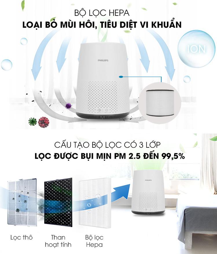 review-may-loc-khong-khi-philips-ac0820-10-co-tot-khong